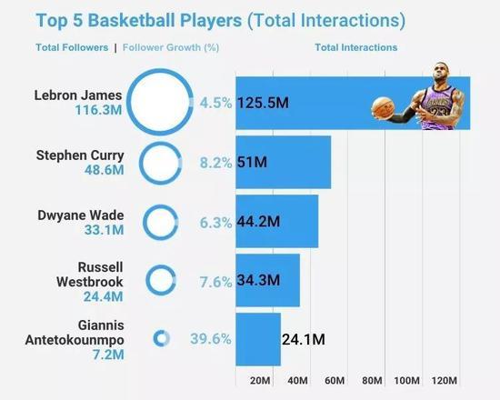 NBA第一网红正式公布!库里比他少了7000万粉丝