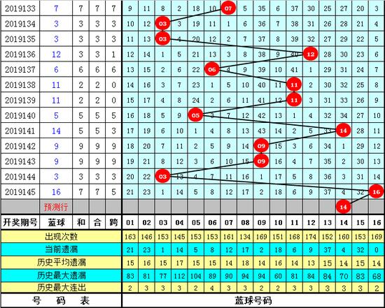 薛山双色球第19146期:和值反弹上升