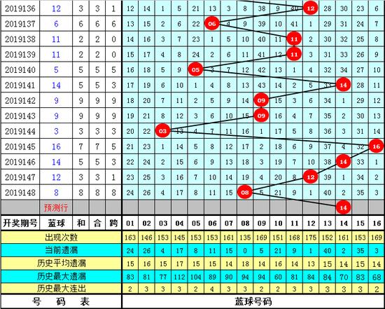 薛山双色球第19149期:红球重号必出
