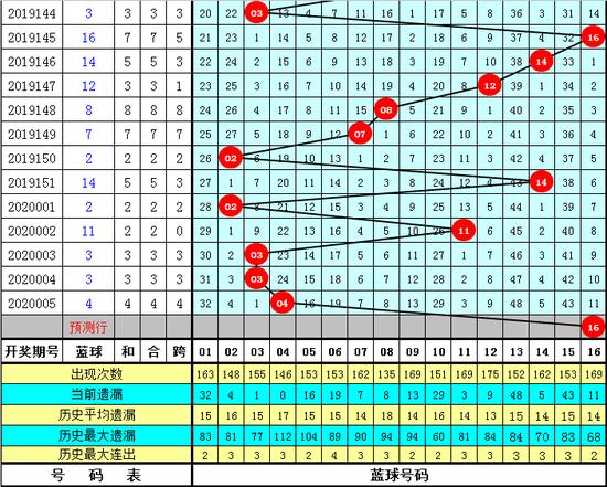 兴哥双色球第20006期:红球三胆10 18 19