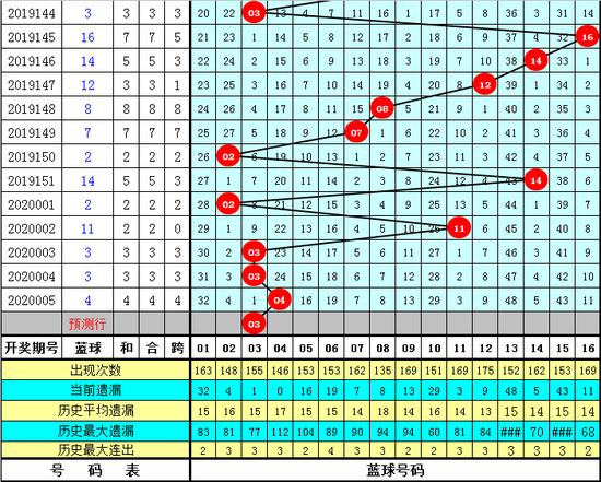 威哥双色球第20006期:蓝球03 05 09 15
