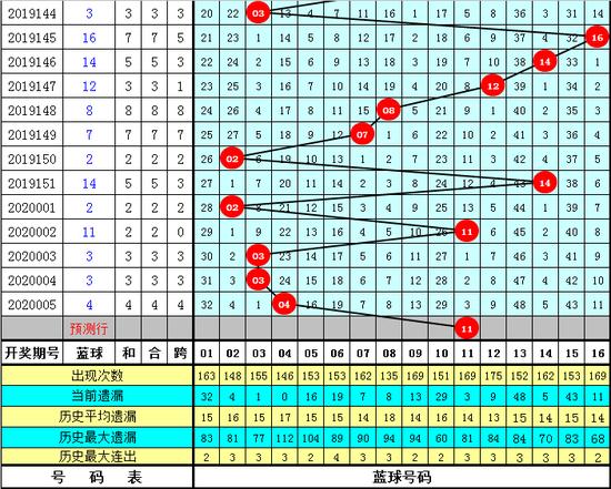 南帝双色球第20006期:蓝球走大码11