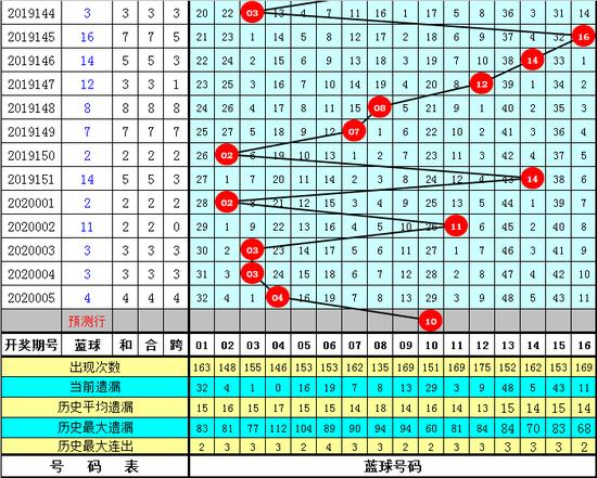 牛飞双色球第20006期:一码蓝球10