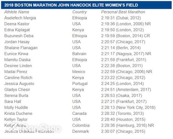 2018年波士顿马拉松精英选手女子组
