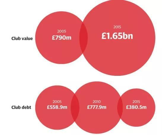 2005-2015年,曼联十年间俱乐部市值及债务对比。