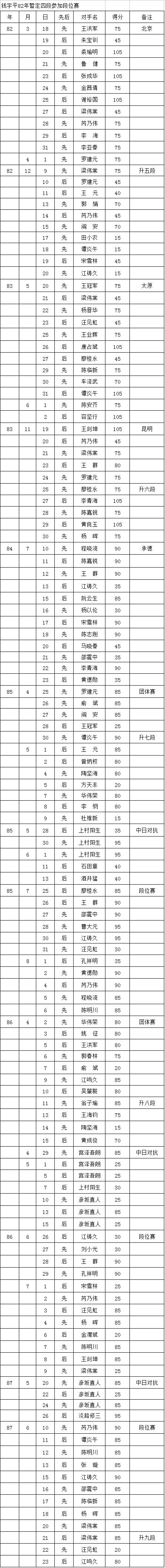 中国围棋职业段位制的历史