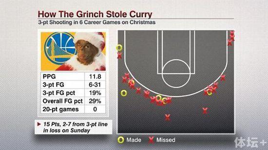 •骑士在主场举办的圣诞大战中已经是6胜0负。这是NBA历史上圣诞夜的最佳主场战绩。