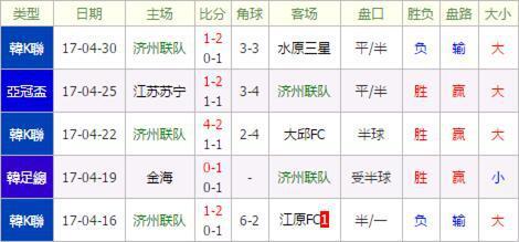 澳门葡京赌场:济州联分心亚冠赛事 体能状况不占优