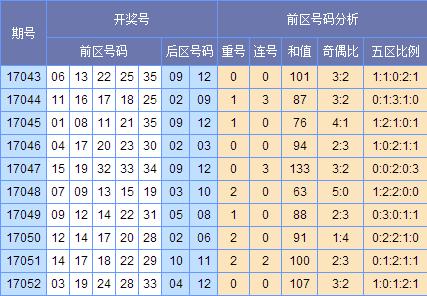 童彤大乐透第17053期预测:后区锁定03 05