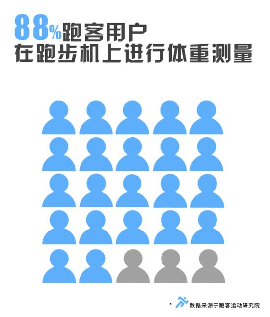 为此,研究院对跑客用户展开了一番取样调查。调查结果如下: