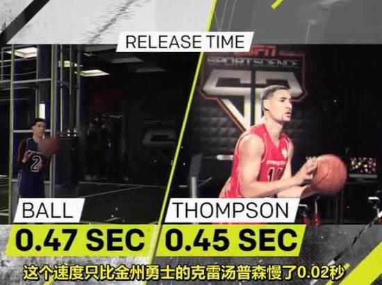他的速度只比顶级射手克莱汤普森慢0.02秒,这是鲍尔能不断出手三分的原因所在。