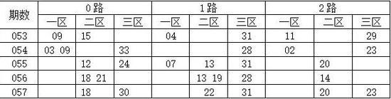 综合尾数012路分析,双色球第2017058期推荐: