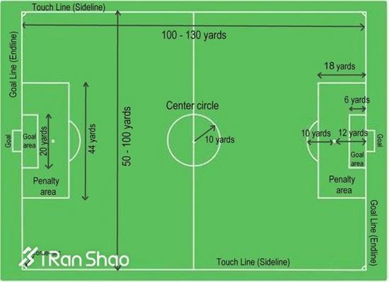 足球场地规格为长度90-120米,宽度45-90米