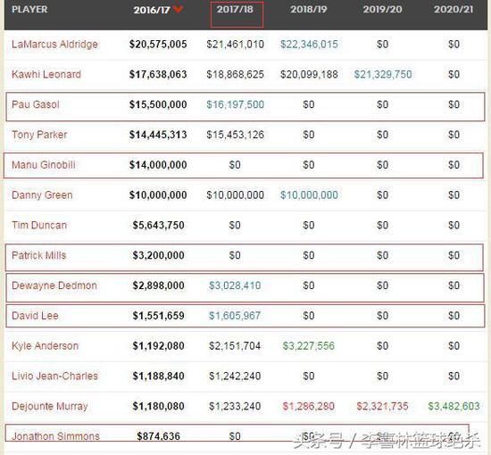 马刺主要球员薪金状况。