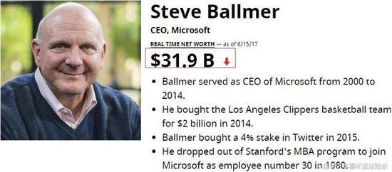 (鲍尔默目前身家319亿美元。)