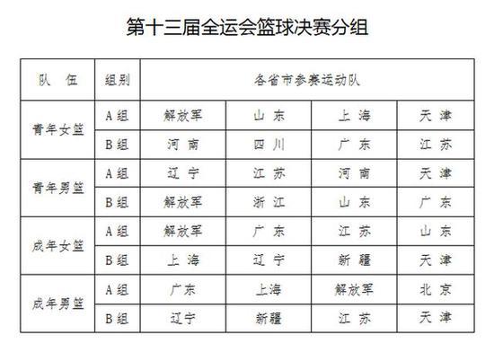 男篮项目分组