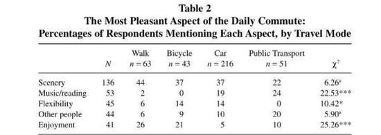 骑车拥有更多的舒适性和选择性。