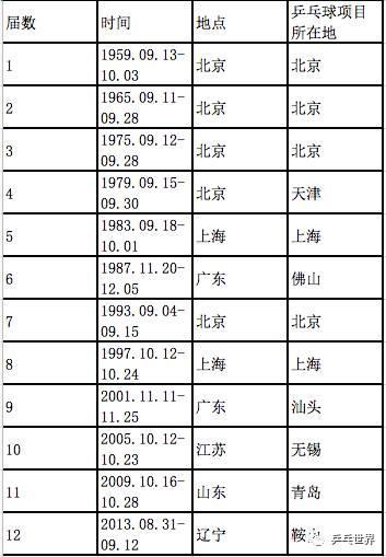 数说全运乒乓战史 北京共获17金名列榜首