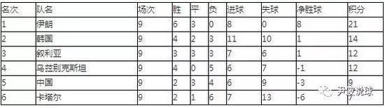 (8月31日,世预赛积分榜详情)