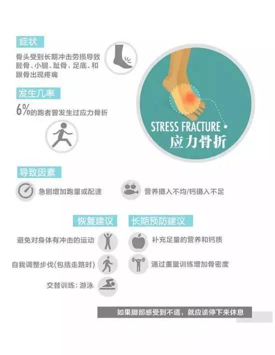 应力性骨折和滑倒或跌倒的急性骨折不同,应力性骨折是骨头受到不断冲击劳损的结果。