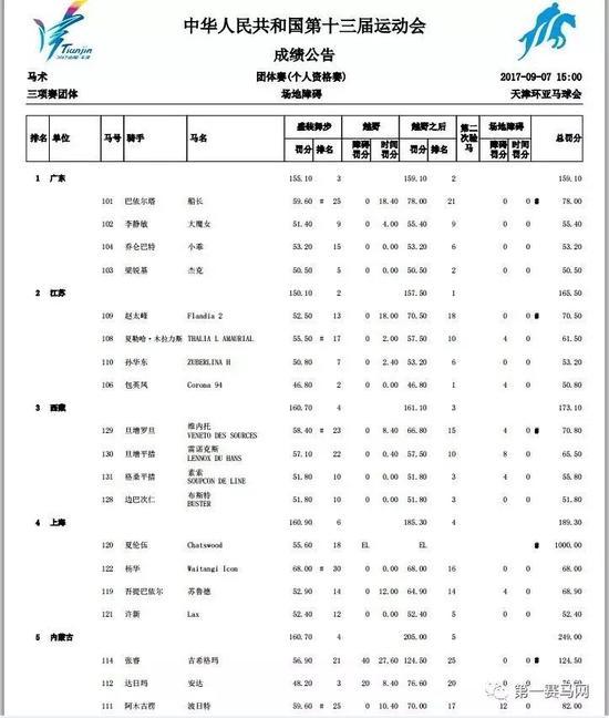 全运会马术比赛落幕!广东队包揽6金创造历史