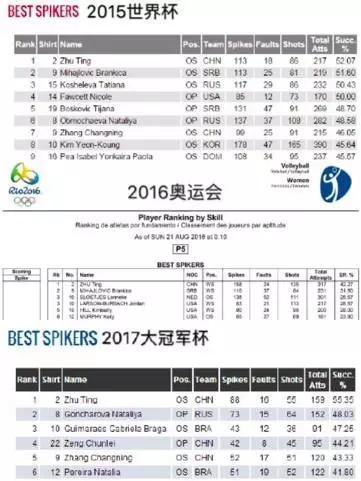 (国际排联最高级别赛事最佳扣球统计,朱婷第一)