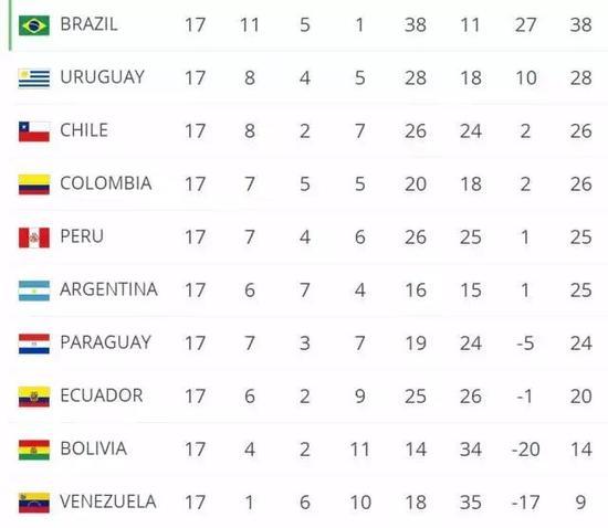 最后一轮前南美区积分榜