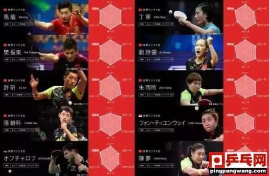 """杜塞尔多夫世锦赛前,樊振东也成为了新的""""六边形战士""""。"""