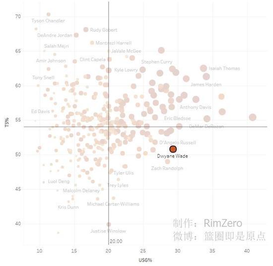 2016-17赛季 韦德的使用率依然逼近30%,真实命中率低多少情有可原