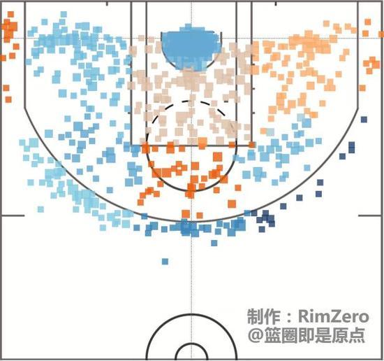 16-17赛季韦德的投篮热区图,可以看出他在底角的命中率还是不错的。