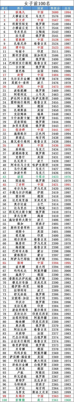 10月国象女子世界等级分第1至100名