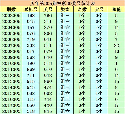 [新浪彩票]成毅福彩3D第19305期:本期杀一码8