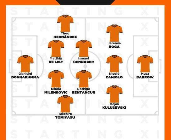 意甲U23最佳阵容:AC米兰3将领军
