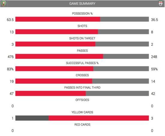 摩洛哥队-伊朗队比赛数据