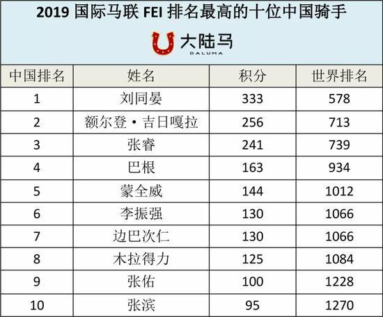 2019国际马联排名前十中国骑手