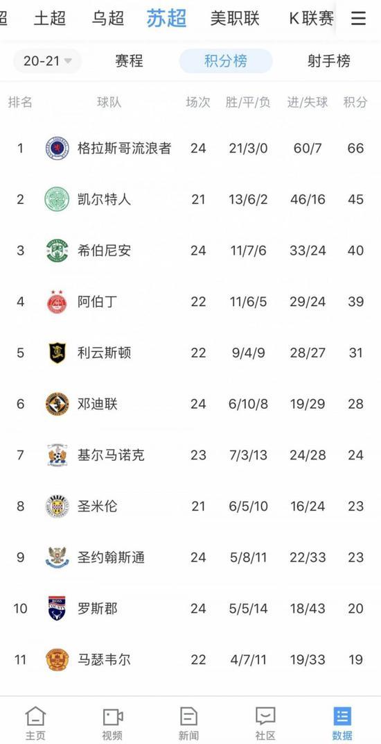 流浪者客平联赛15连胜遭终结 仍21分优势领跑
