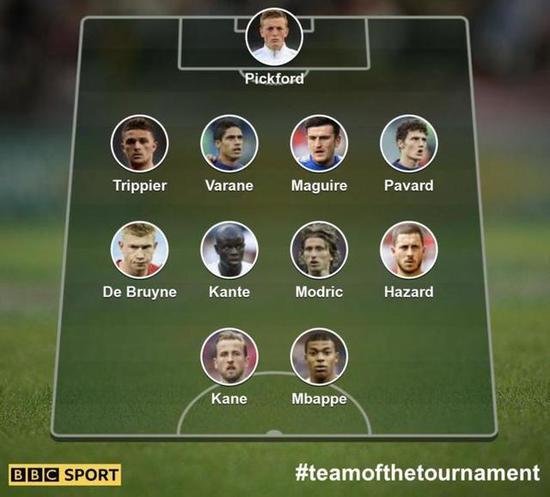 BBC世界杯最佳阵容如下: