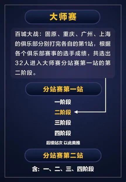 """""""乔氏杯""""中式台球大师赛分站赛广州站竞赛规程"""