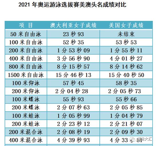 美澳游泳奥运选拔赛成绩对比 平分秋色明星出彩