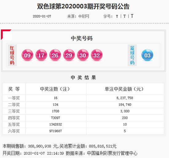 吕洞阳双色球第20004期:大小比看3-3