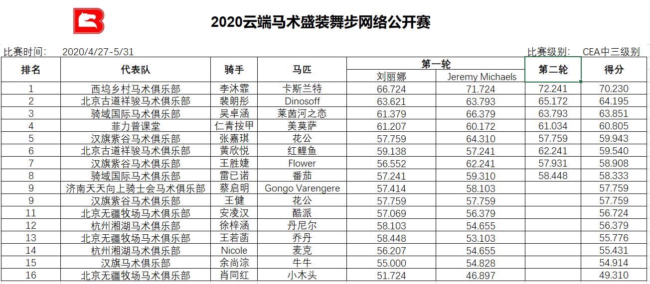 【赛事公告】2020云端马术盛装舞步网络公开赛成绩公告