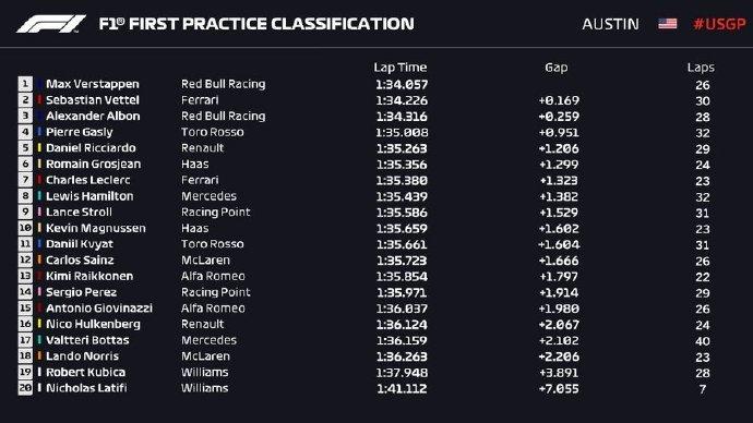 F1美国站FP1收获外