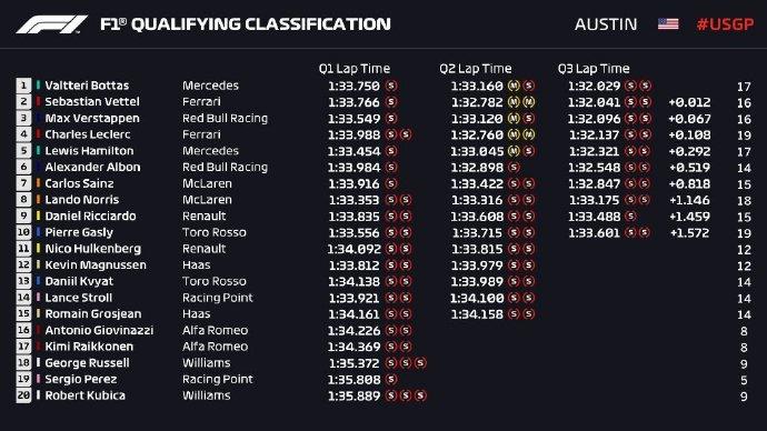 F1美国站排位赛收获外