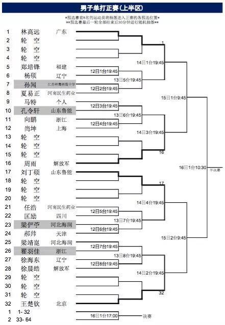 乒乓球全锦赛男女单打正赛签表 丁宁朱雨玲镇守两半区