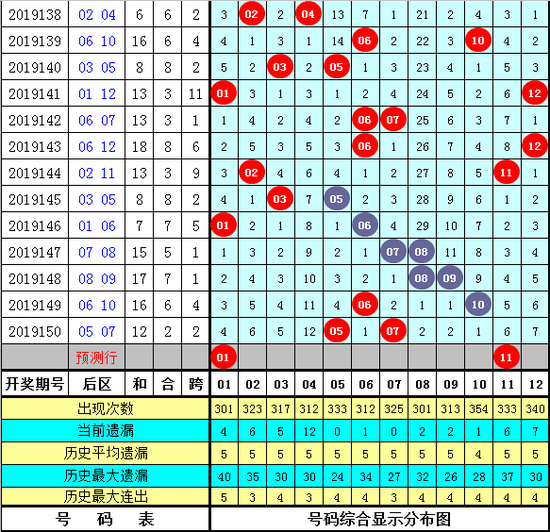 财叔大乐透第20001期:本期排除连号