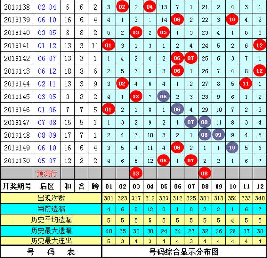 程远玄大乐透第20001期:前区胆码08 10