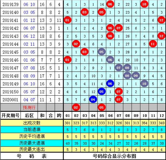 孔阳大乐透第20002期:龙头看好01 02