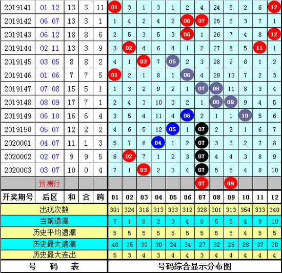 程远玄大乐透第20004期:首尾间距29