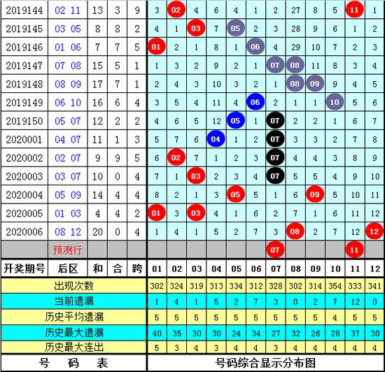 金鹏大乐透第20007期:前区两码22 34