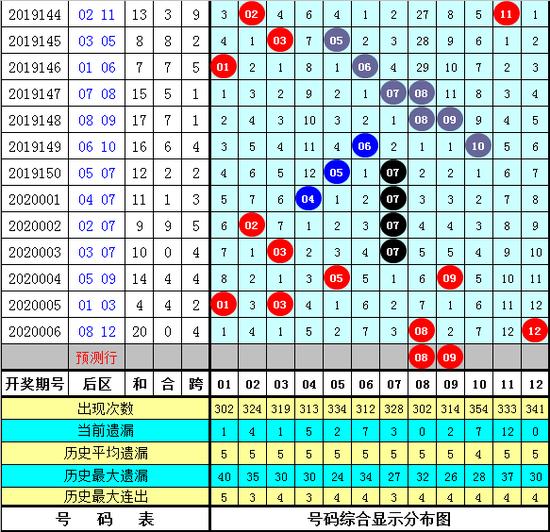 海天大乐透第20007期:前区龙头02 03